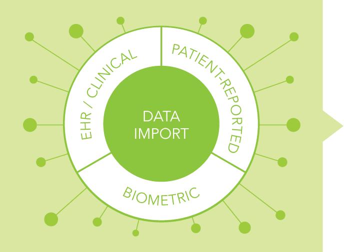 Integrating Data