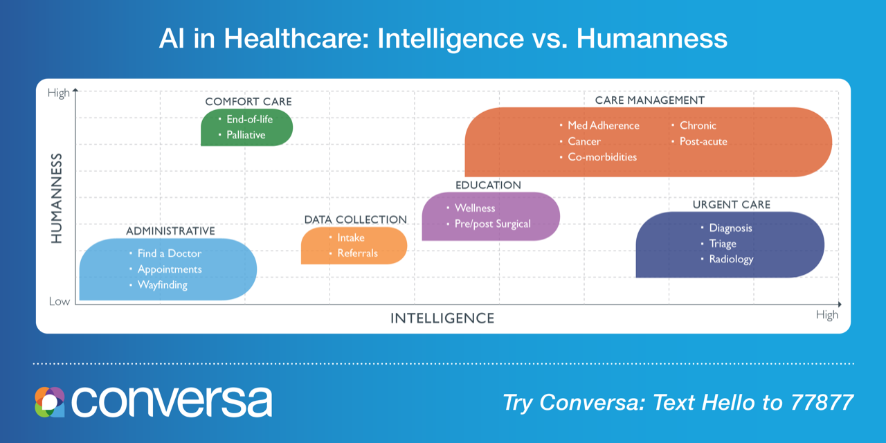 AI in Healthcare: Intelligence vs. Humanness