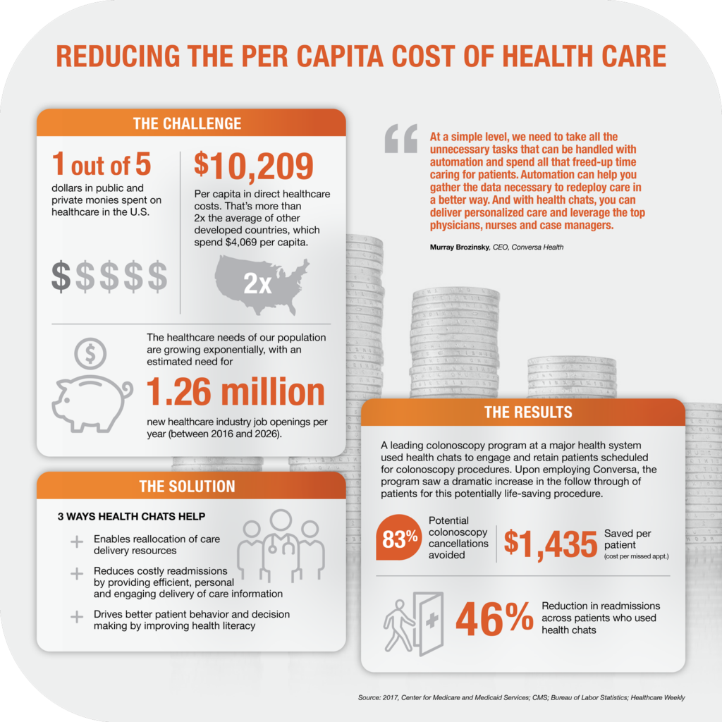 Reducing The Pere Capital Cost of Health Care