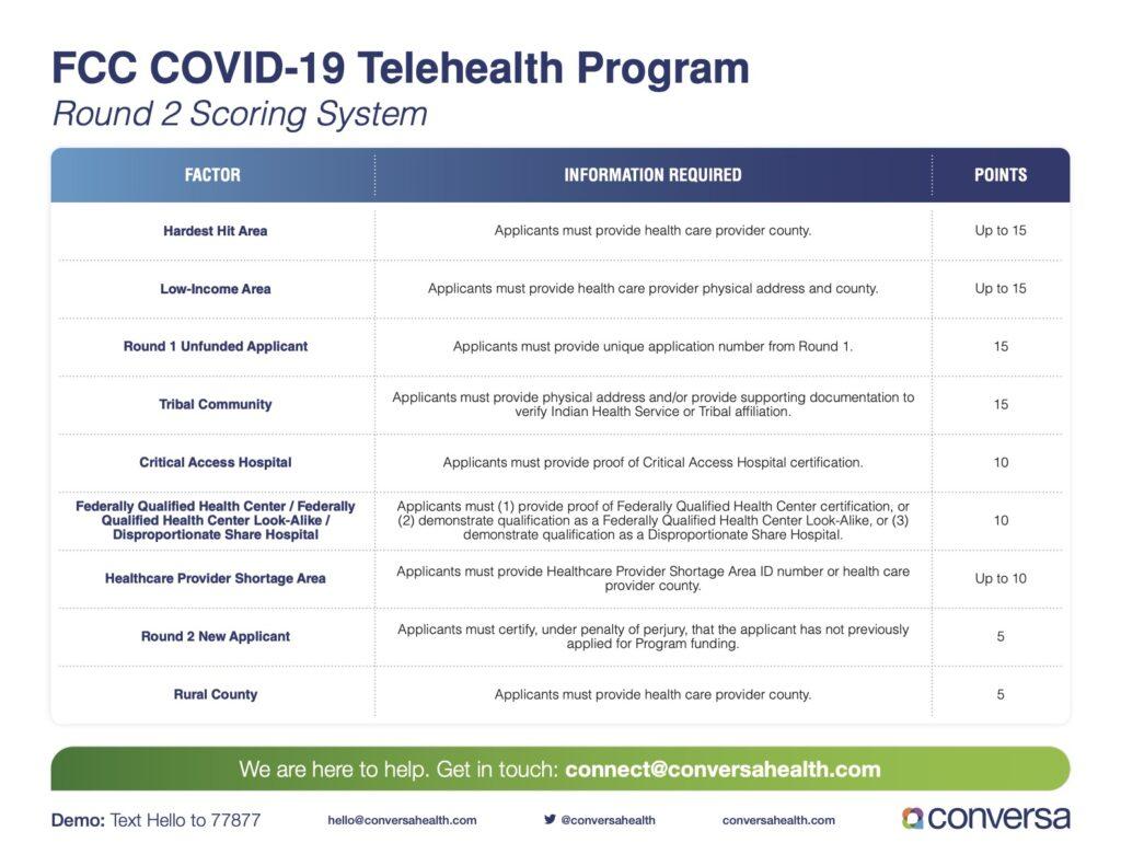 Conversa Health Scoring System